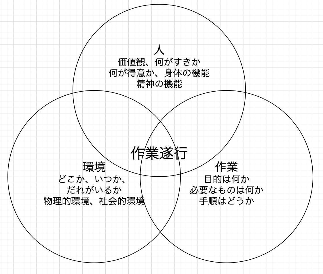 作業遂行の捉えた方【人ー環境ー作業モデル、PーEーO model】
